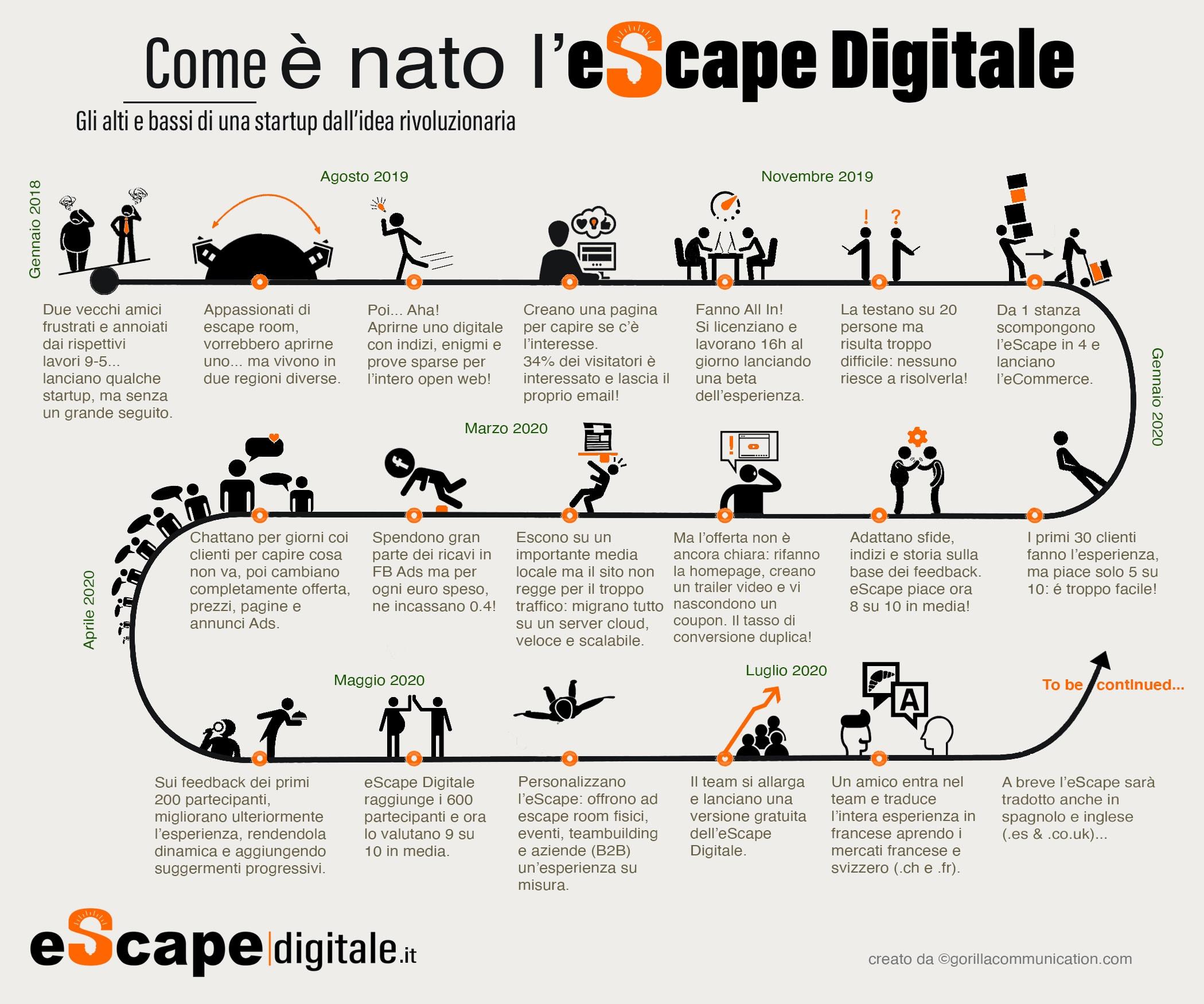 escapedigitale.it infographics